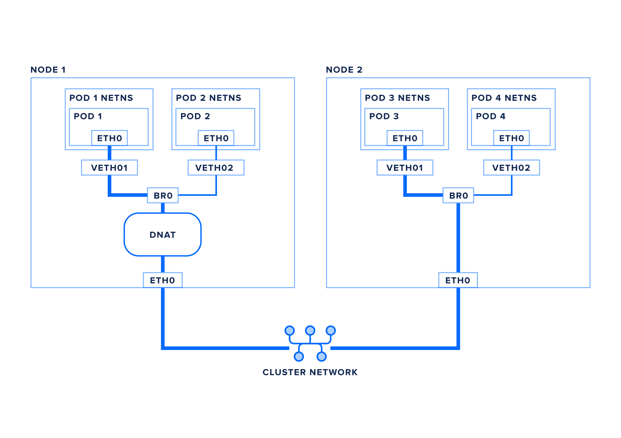 Networking diagram between two Kubernetes nodes, showing DNAT translation of virtual IPs