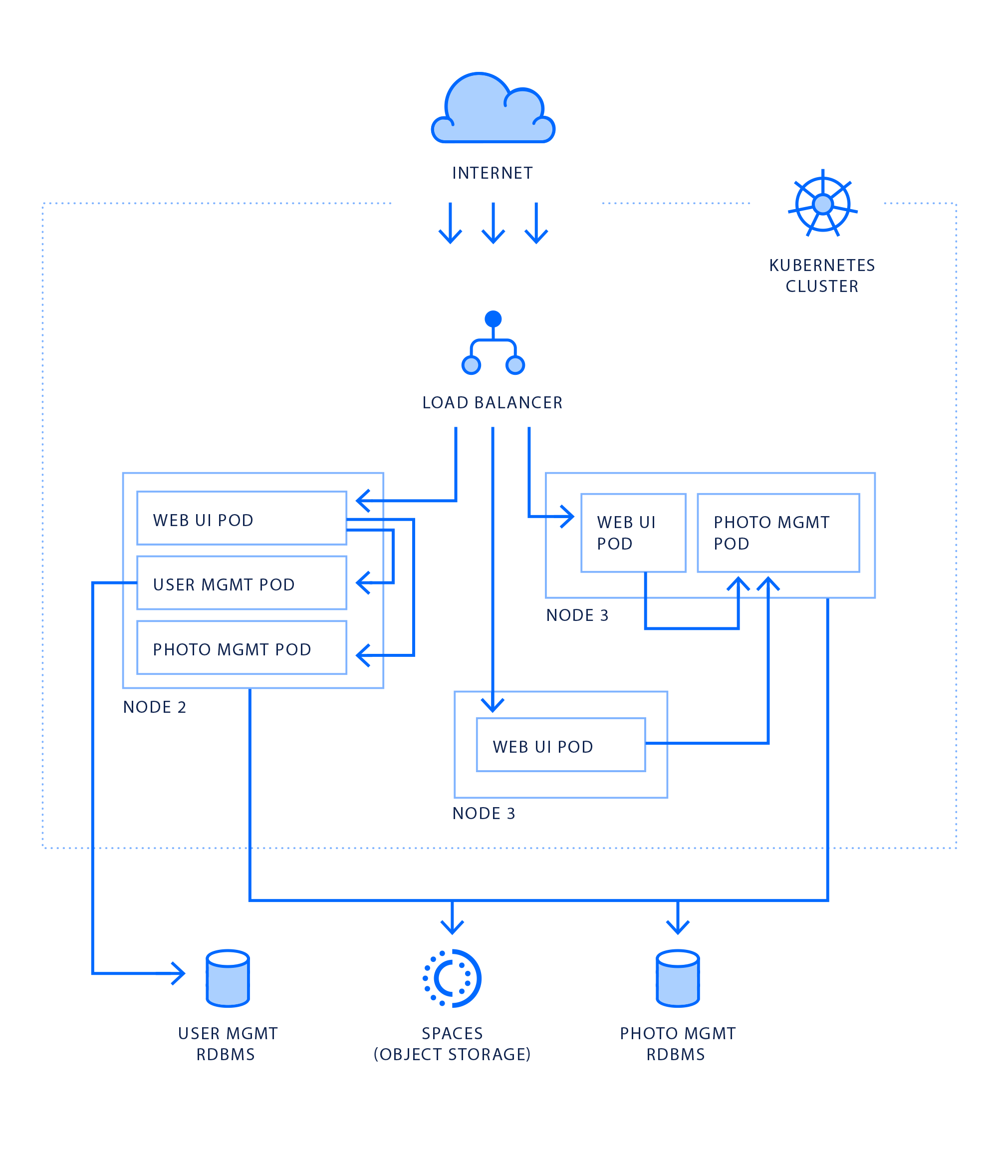 White Paper: Running Cloud Native Applications on DigitalOcean