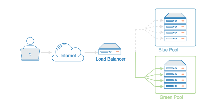 Load Balancer blue/green deployment diagram