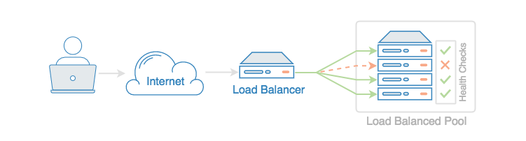 Load Balancer high availability diagram