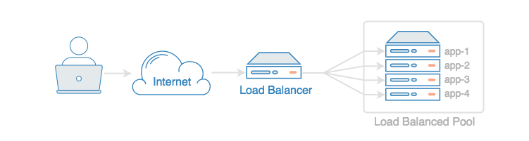 Load Balancer scaling diagram