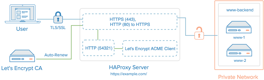 How To Secure HAProxy with Let's Encrypt on Ubuntu 14 04