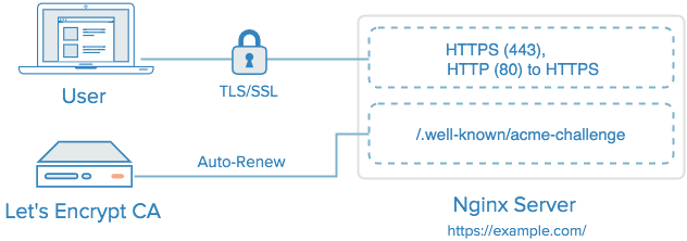 How To Secure Nginx with Let\'s Encrypt on Debian 8 | DigitalOcean