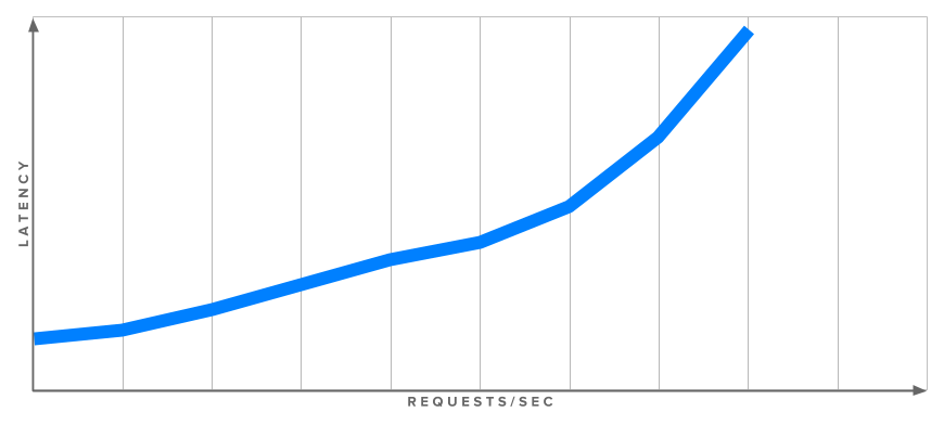 An example graph of latency vs. requests, showing a positive correlation between the two