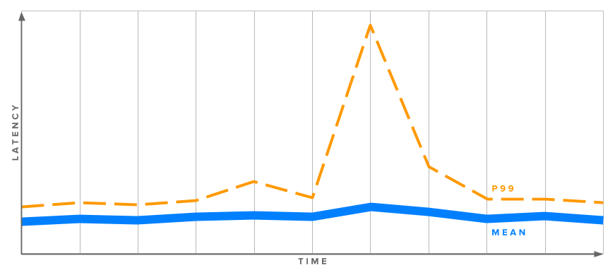 An example graph of latency vs. time, showing a large spike in the 99th percentile