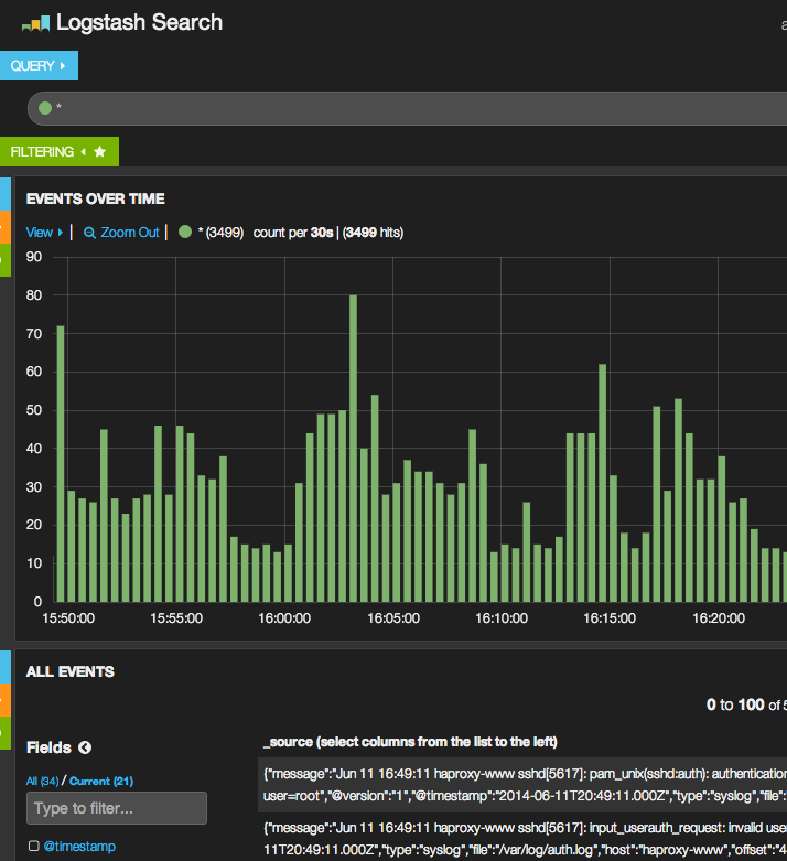 Kibana 3 Example Dashboard