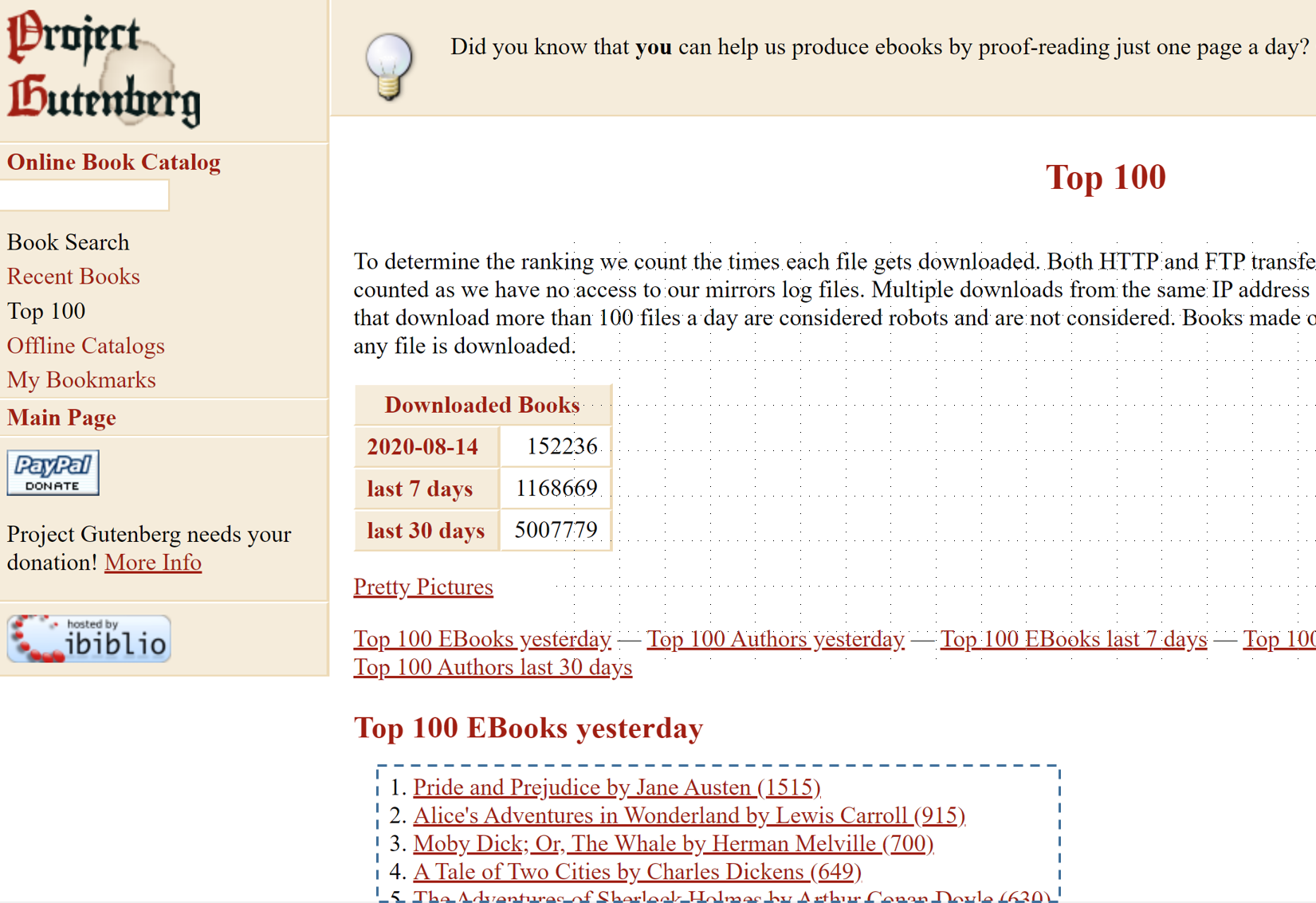 Screenshot of the Project Gutenberg top books web page with the top ebooks links highlighted