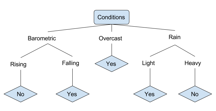 fishing decision tree example