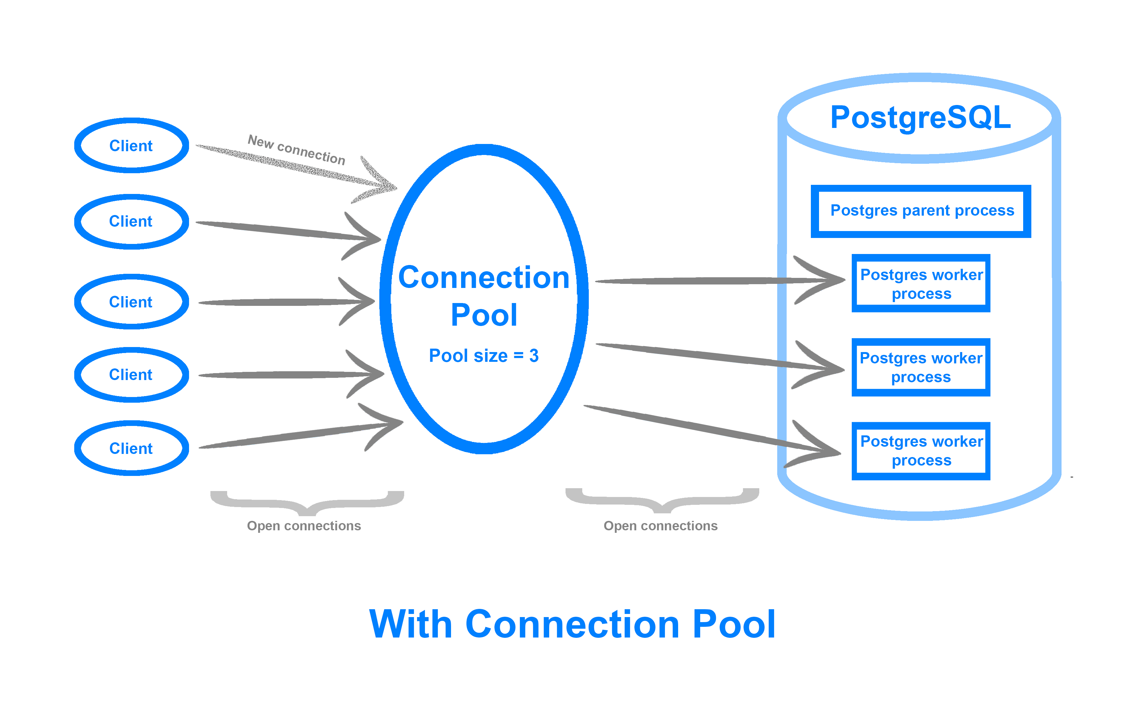 Database Connections With Pooling
