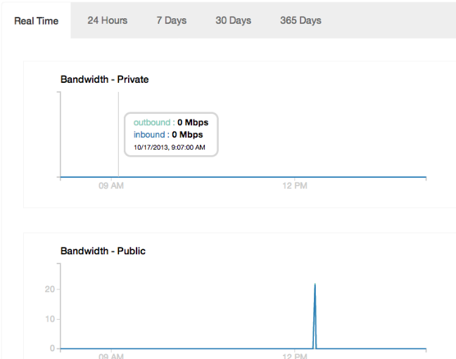 DigitalOcean usage graphs