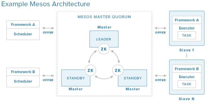 Mesos Architecture