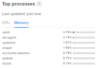DigitalOcean top memory chart
