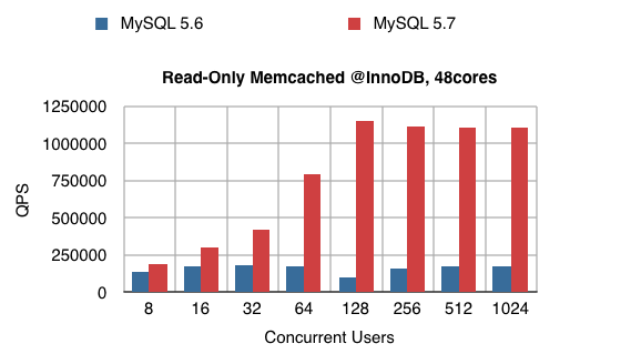 MySQL 5.7 Performance using the Memcached NoSQL API