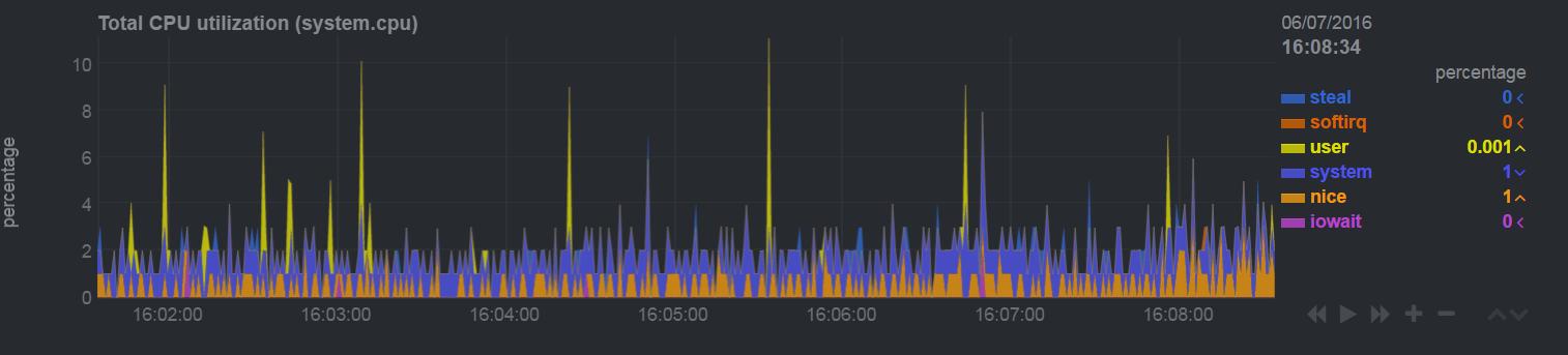 CPU Chart Example