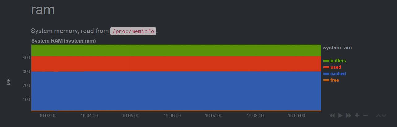 RAM Chart Example