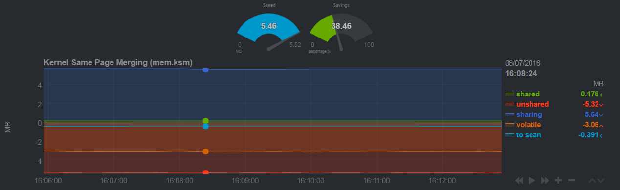 How to Set Up Real-Time Performance Monitoring with Netdata on