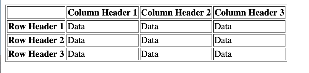 Webpage displaying table with column and row headings