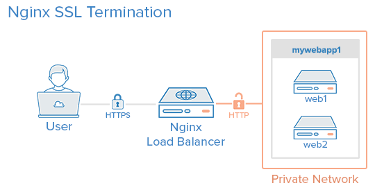 How To Set Up Nginx Load Balancing with SSL Termination ... Termination Diagram on wiring diagram, termination icon, termination flowchart, termination process, termination sequence, electricity distribution, termination switch wiring,