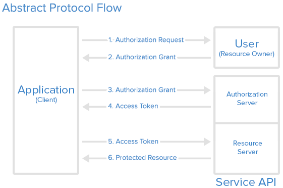 Infusionsoft OAuth Flow