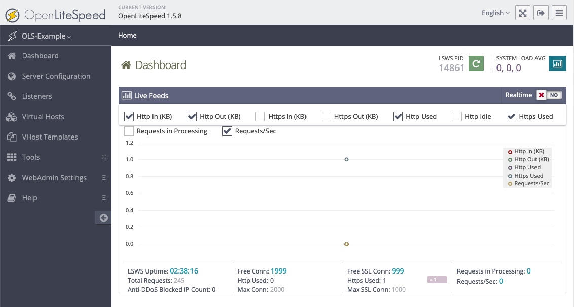 Screenshot des OpenLiteSpeed Admin-Dashboards