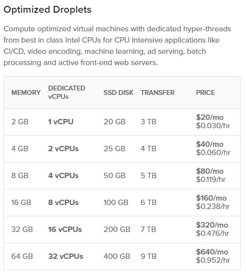 High CPU Image