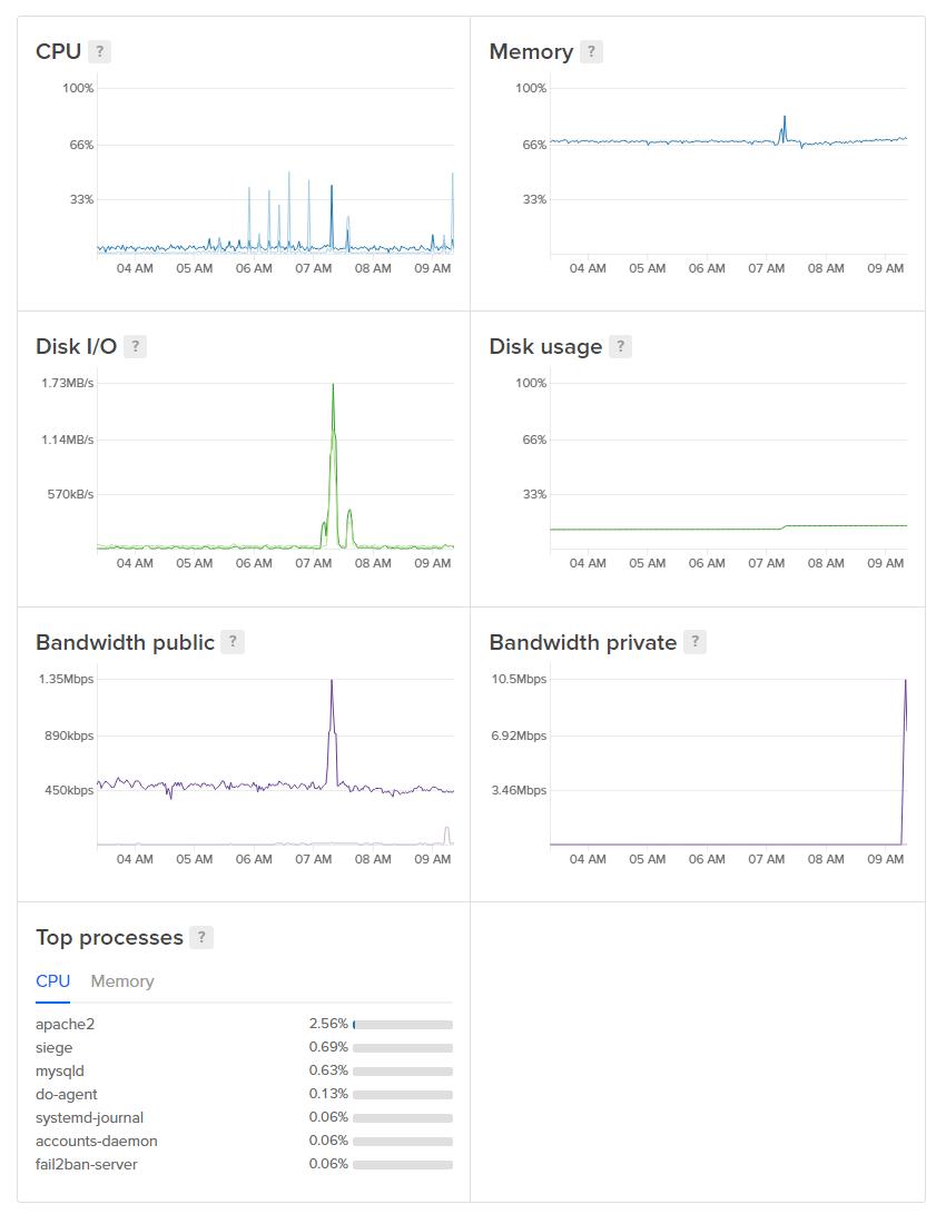 Screenshot of all seven Droplet graphs