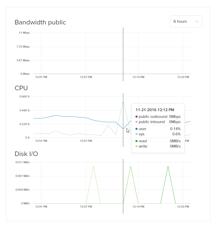 Screenshot of default graph mouseover