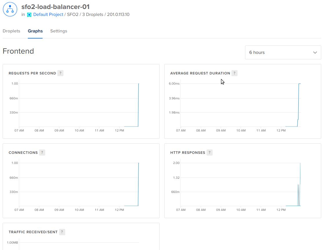 DigitalOcean Load Balancer Graphs