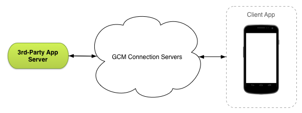 The GCM Connection Servers send data between your third-party server and the client apps.