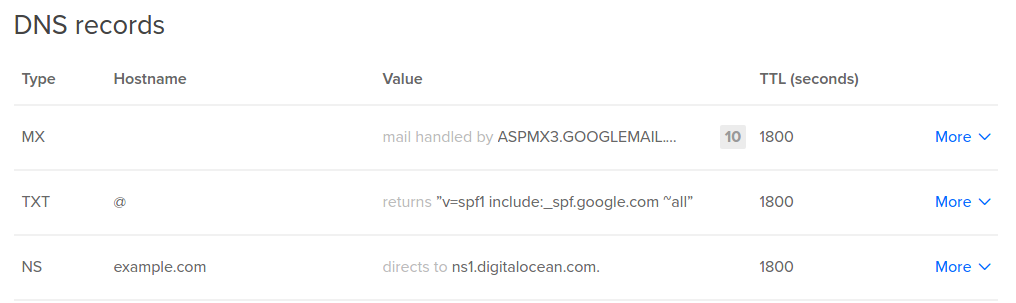 DigitalOcean DNS Records