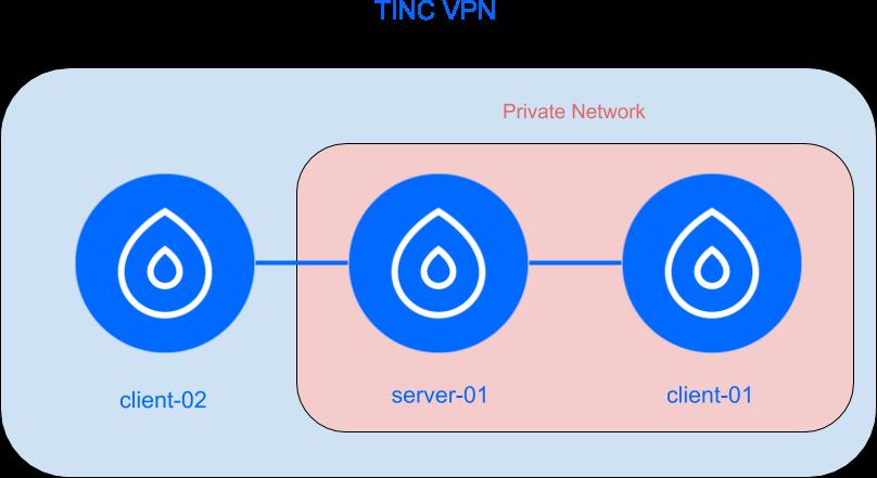 Tinc VPN Setup