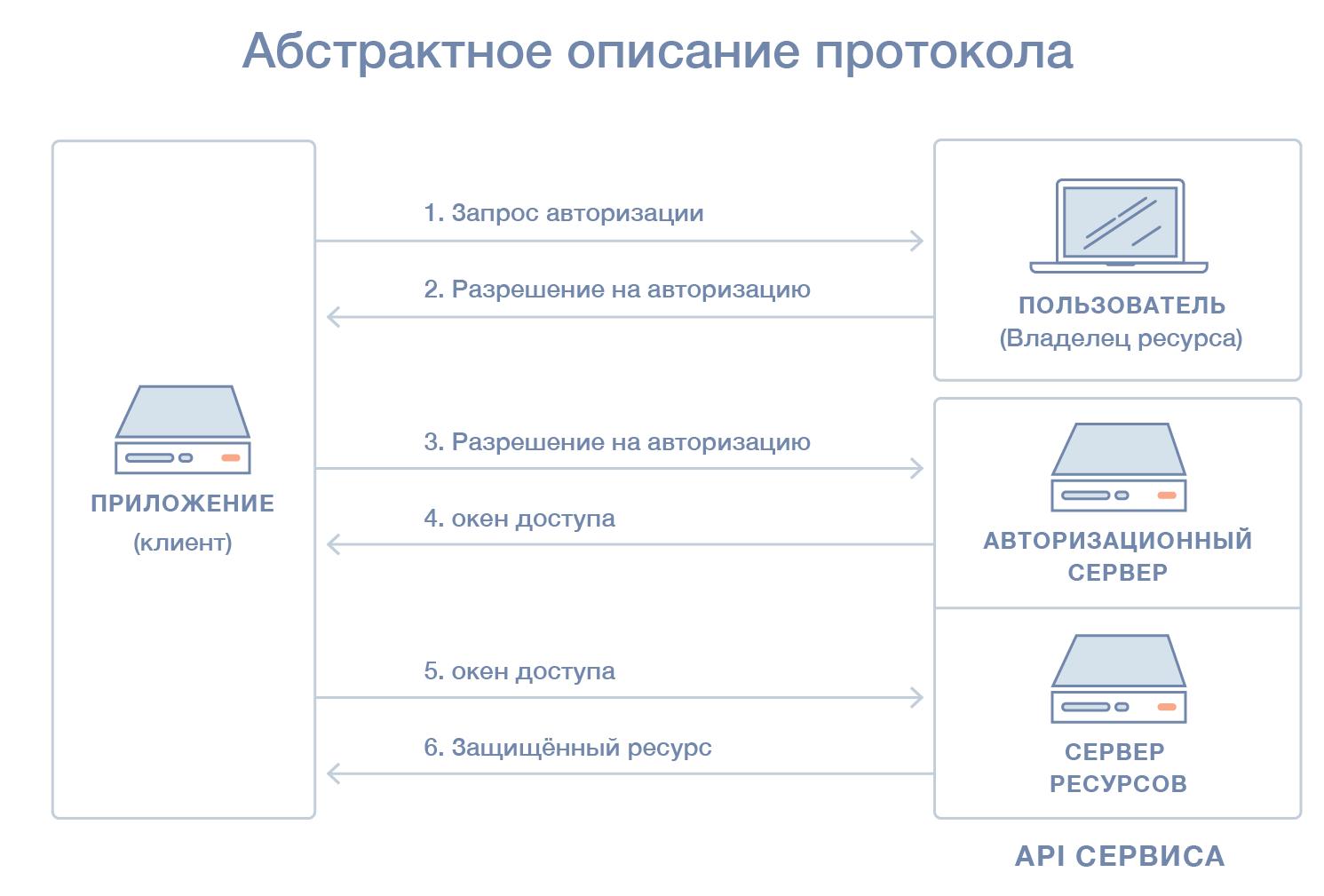 Абстрактное описание протокола