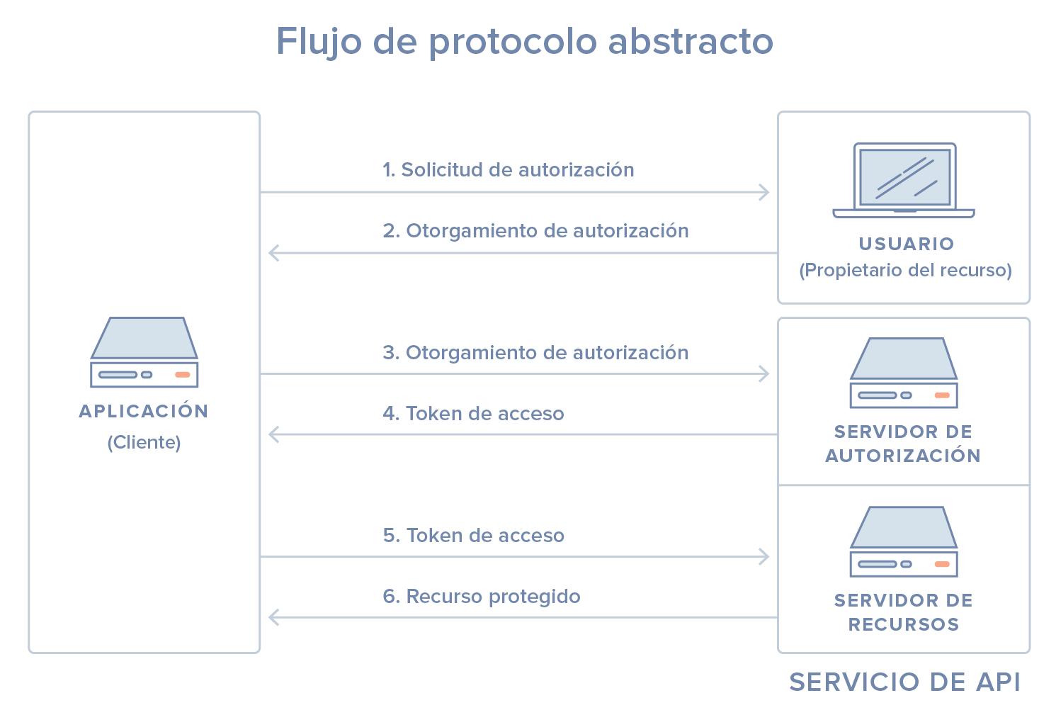 Flujo de protocolo abstracto