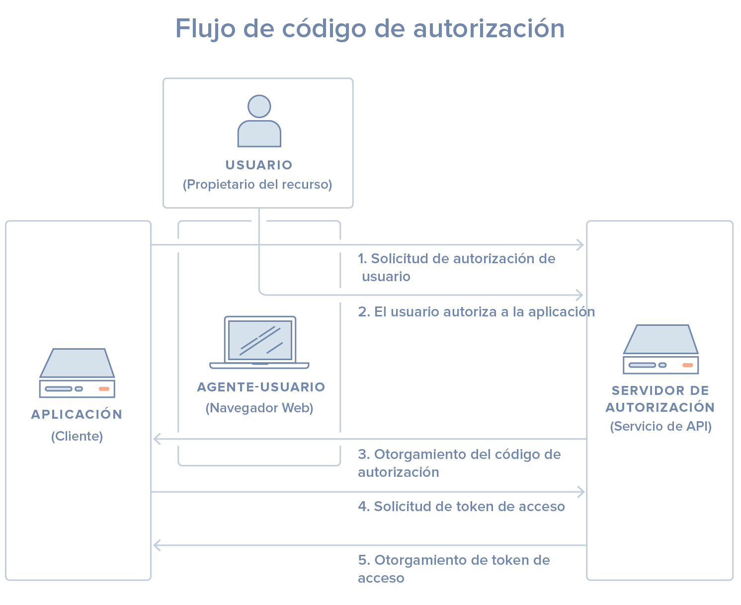 Flujo de código de autorización
