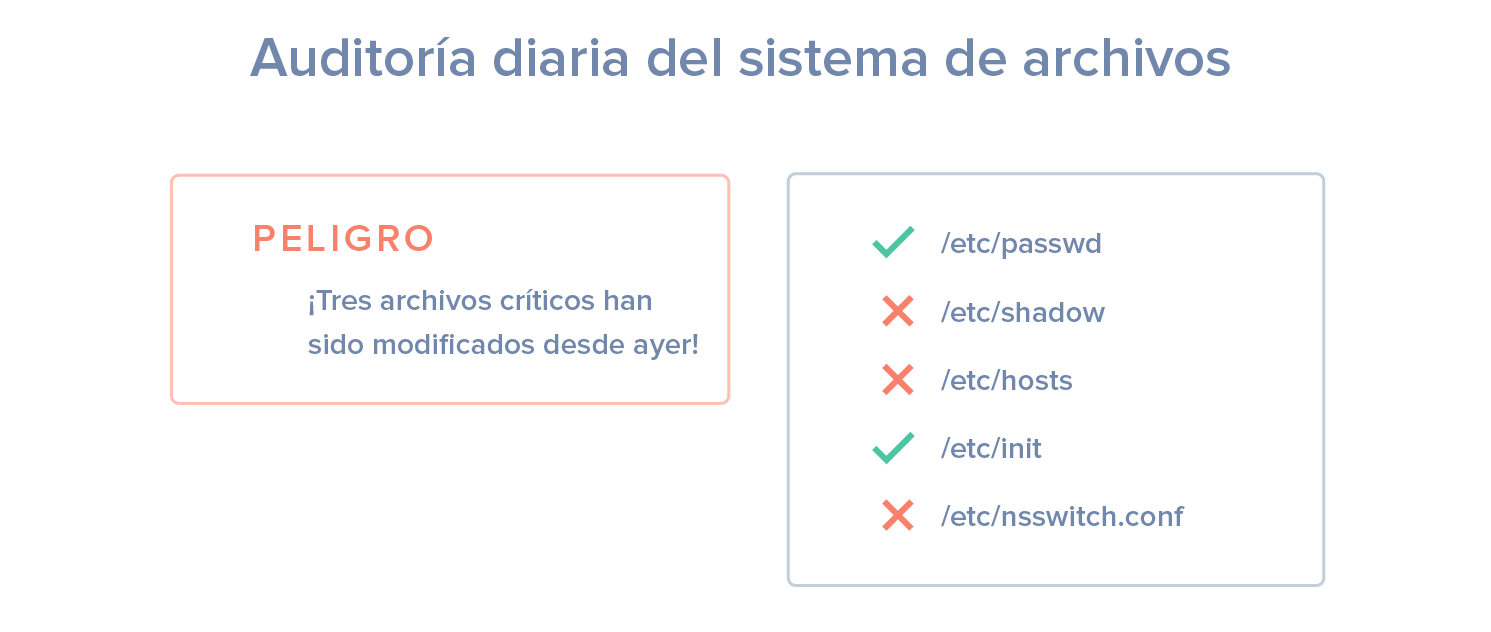 Diagrama de auditoría de archivos