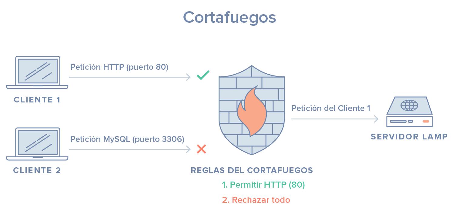 Diagrama del cortafuegos