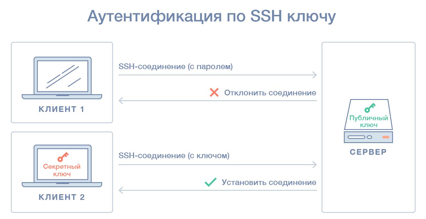 Аутентификация с помощью SHH ключа