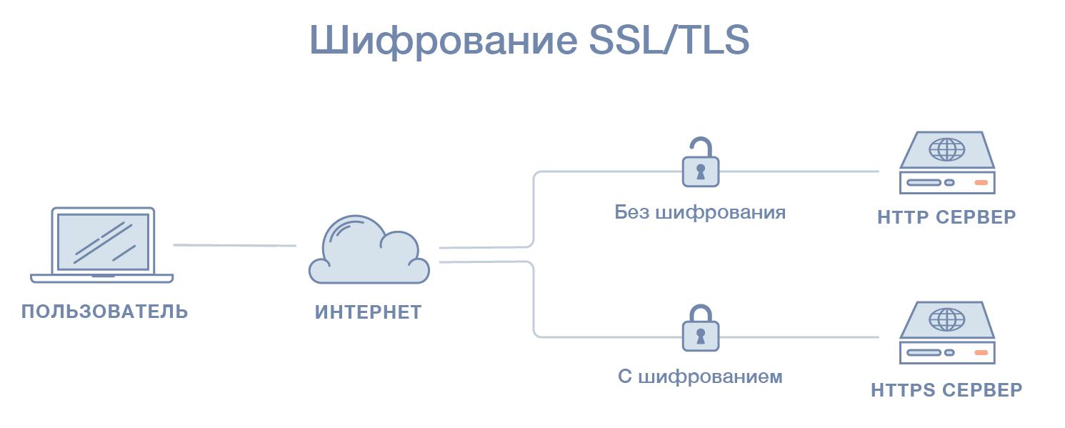 SSL/TLS шифрование
