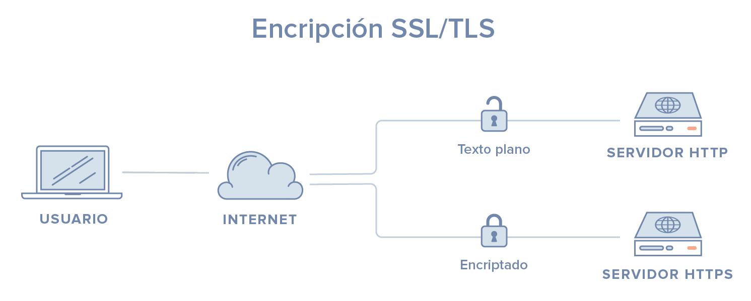 Diagrama SSL