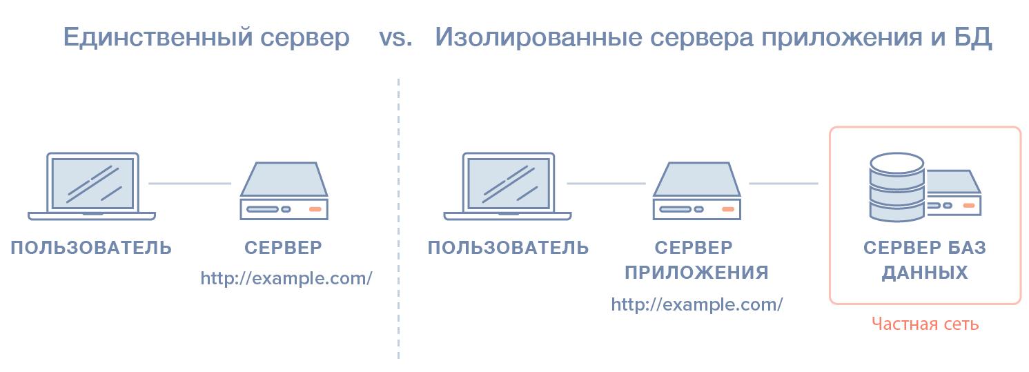 Единый сервер и изолированное приложение с сервер баз данных