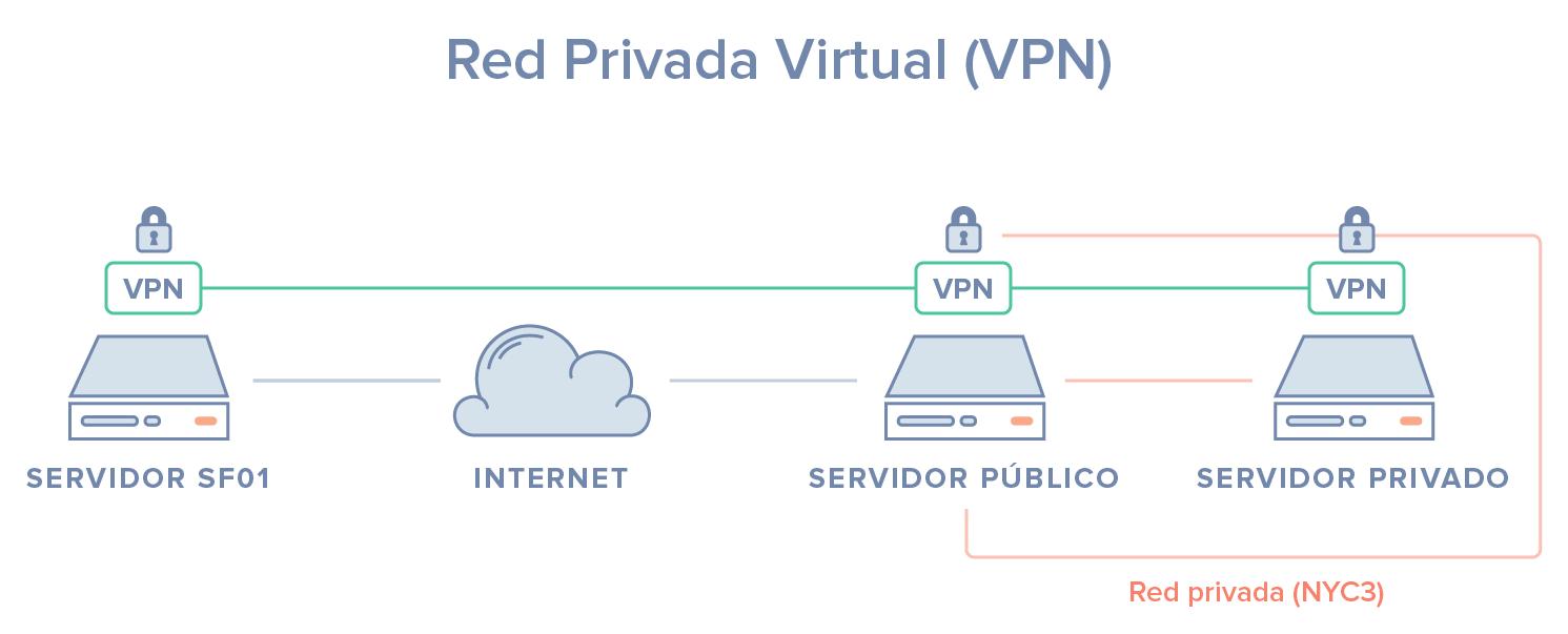 Diagrama VPN