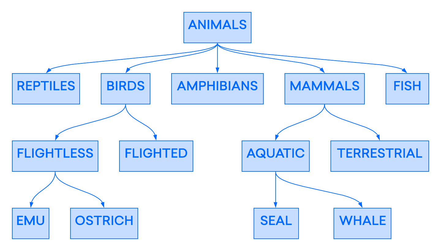 Example Hierarchical Database: Animal categorization