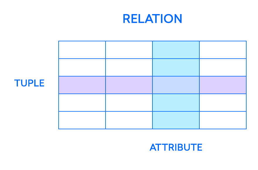 Diagram example of how relations, tuples, and attributes relate to one another