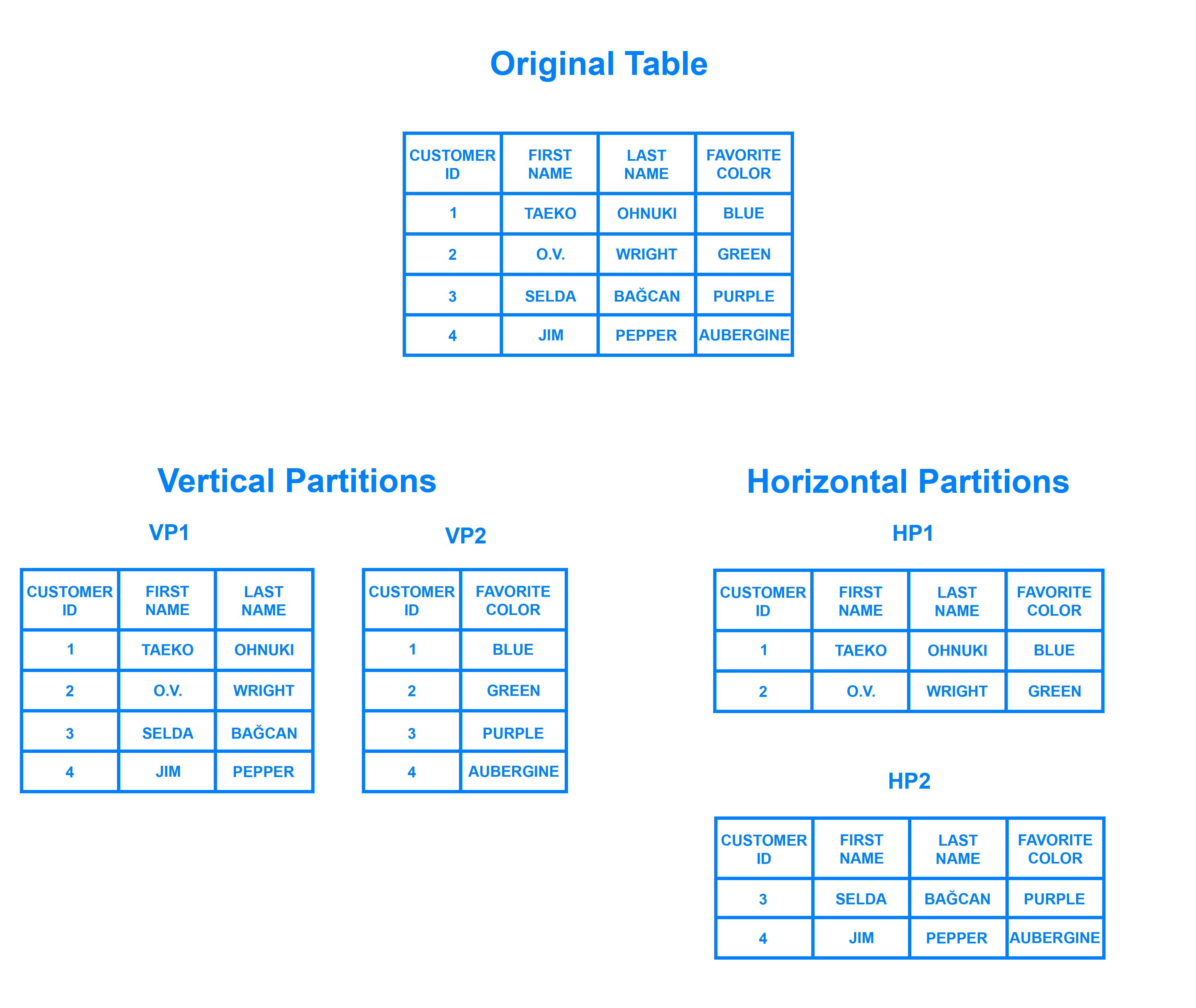 Example tables showing horizontal and vertical partitioning