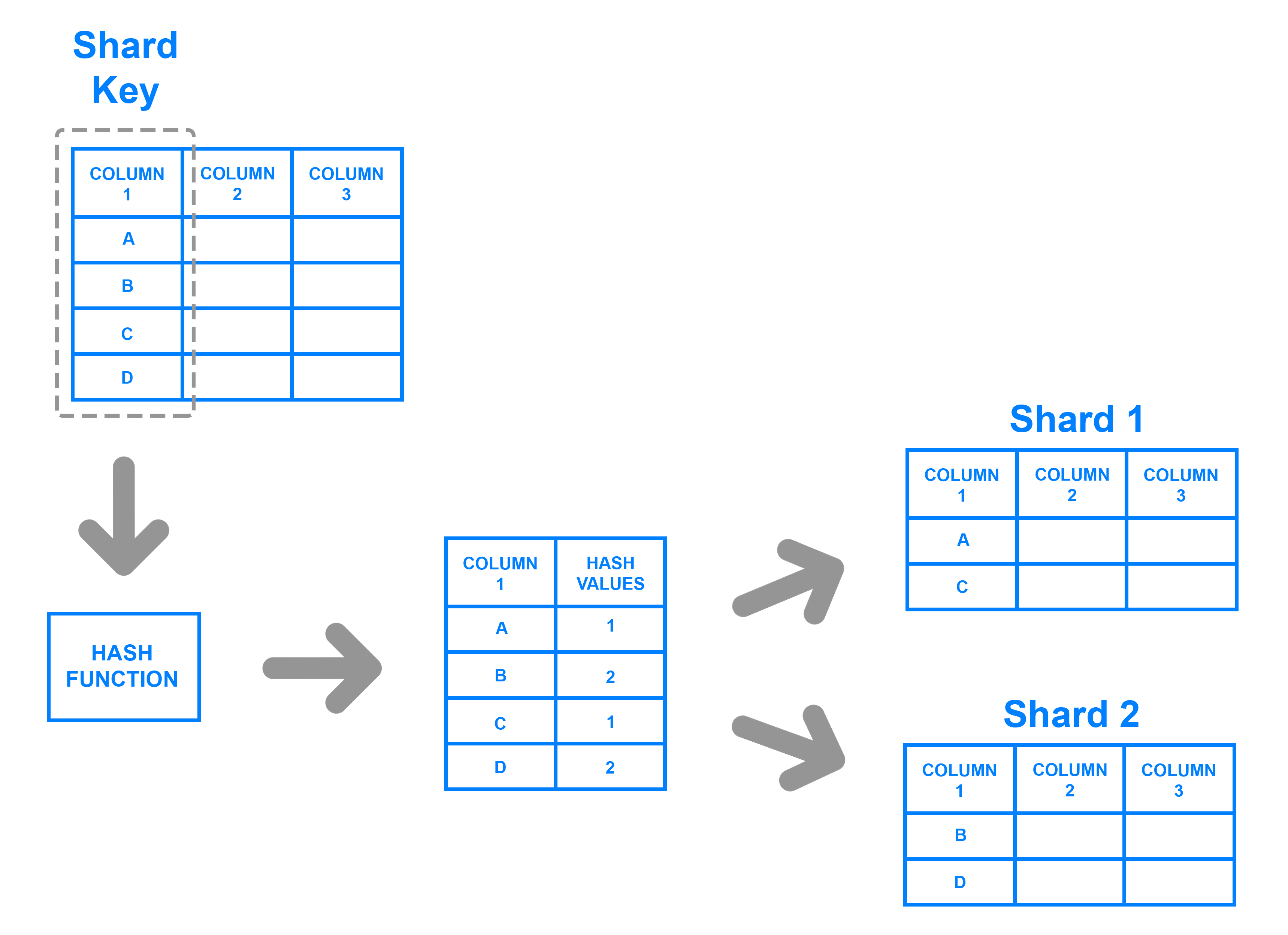 Key based sharding example diagram