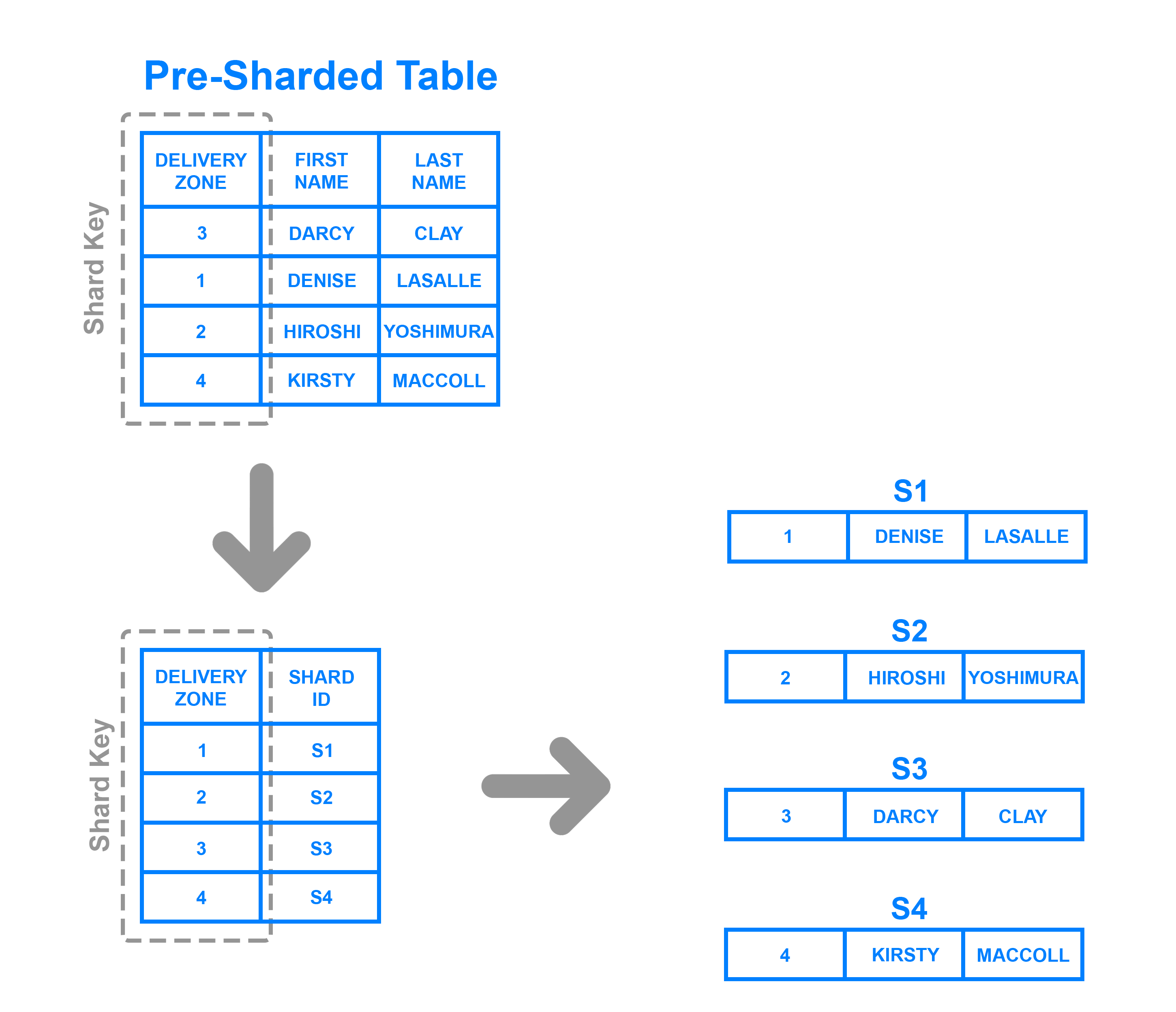 Directory based sharding example diagram