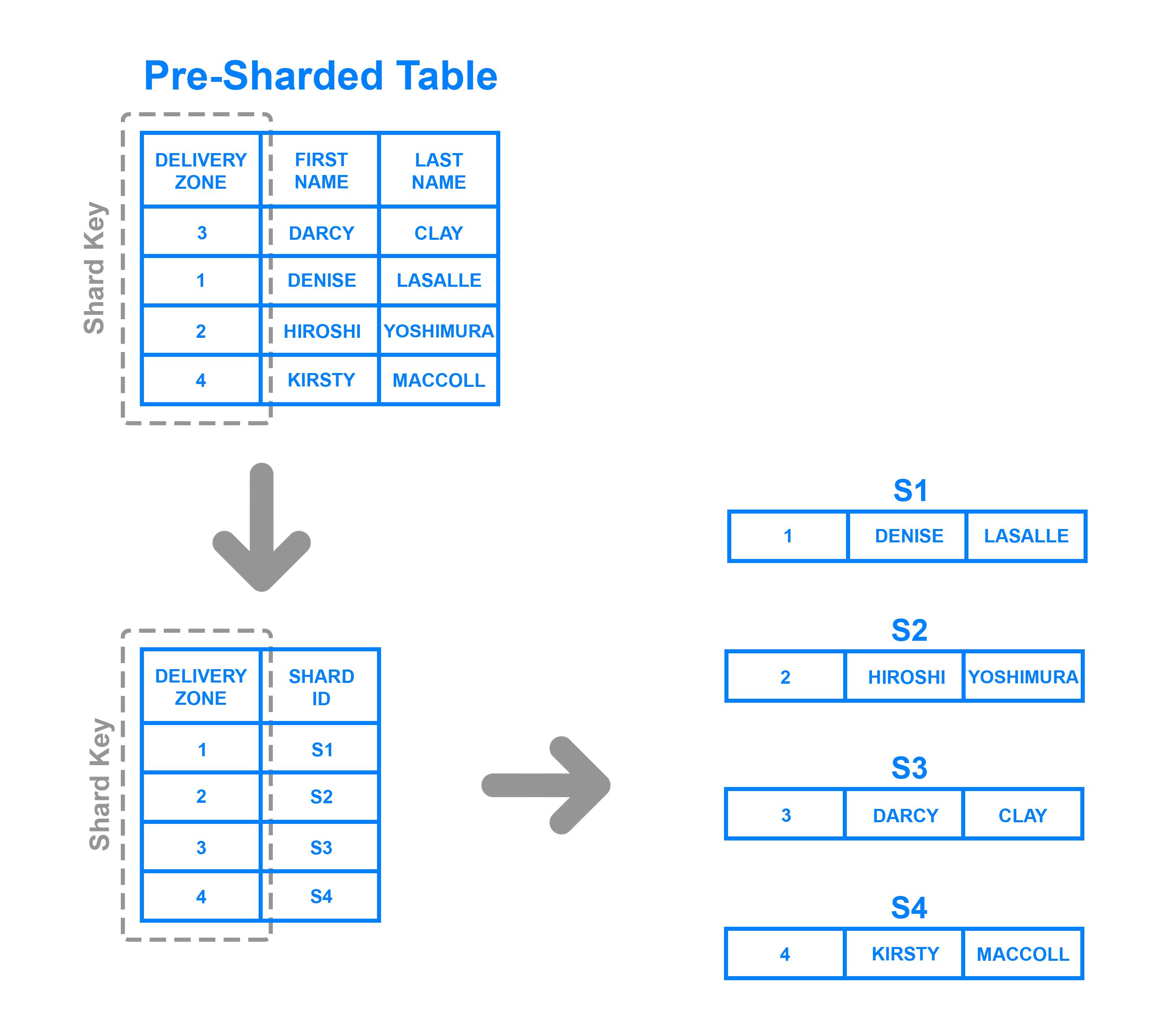 Understanding Database Sharding | DigitalOcean