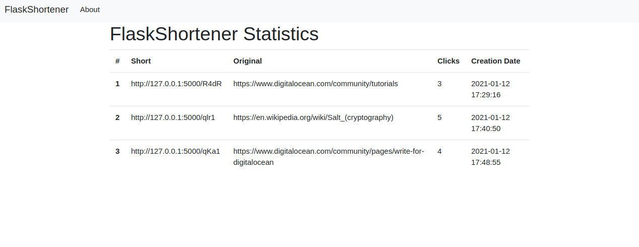 Statistics page with list of URLs and number of clicks