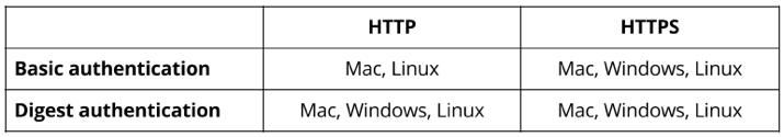 WebDAV compatibility