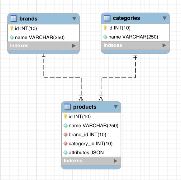 An entity relationship diagram of the e_store database